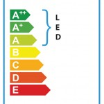 TYPE 4 energy label 100mm x 50mm